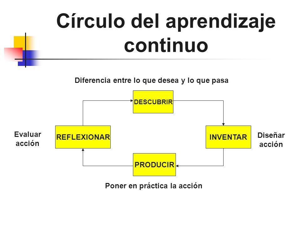 Círculo del aprendizaje continuo DESCUBRIR PRODUCIR REFLEXIONARINVENTAR Diferencia entre lo que desea y lo que pasa Diseñar acción Poner en práctica l
