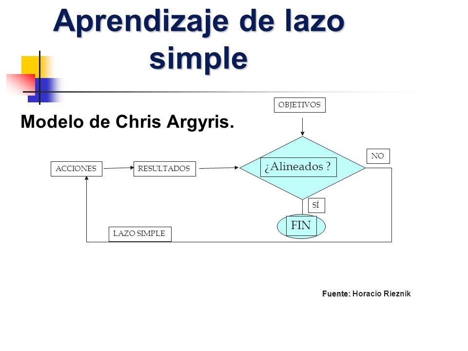 Aprendizaje de lazo simple OBJETIVOS RESULTADOS ¿Alineados ? ACCIONES FIN SÍ NO LAZO SIMPLE Fuente: Fuente: Horacio Rieznik Modelo de Chris Argyris.