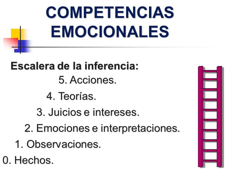 COMPETENCIAS EMOCIONALES Escalera de la inferencia: 4. Teorías. 3. Juicios e intereses. 2. Emociones e interpretaciones. 1.Observaciones. 0. Hechos. 5