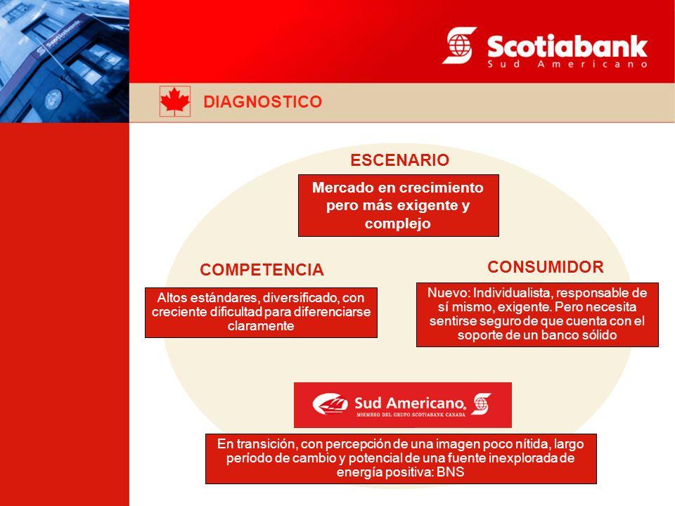 ESCENARIO COMPETENCIA CONSUMIDOR Mercado en crecimiento pero más exigente y complejo Nuevo: Individualista, responsable de sí mismo, exigente.
