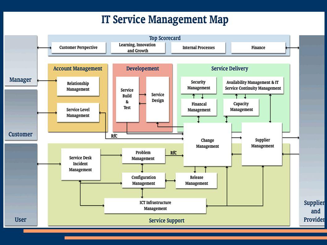ITIL una metodología Basada en mejores prácticas de la industria Conjunto de recomendaciones Evolución a partir de las nuevas experiencias Industriali