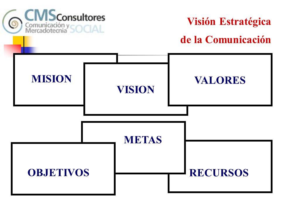 Encuesta sobre las Juntas ¿Cuál es el típico resultado de las juntas de trabajo en las que participa.