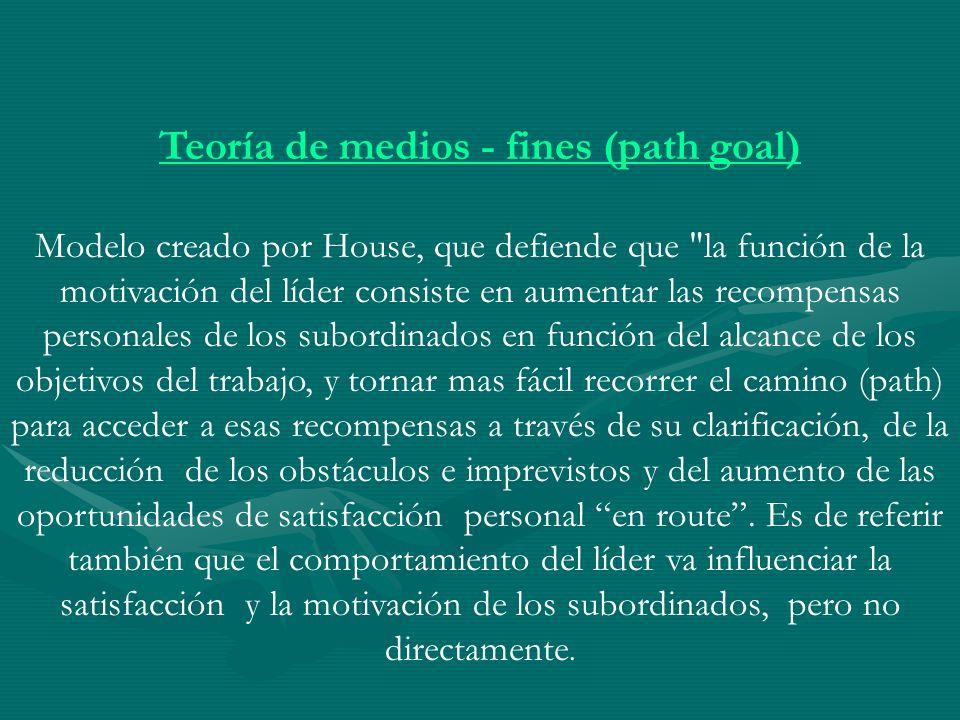 Teoría de medios - fines (path goal) Modelo creado por House, que defiende que
