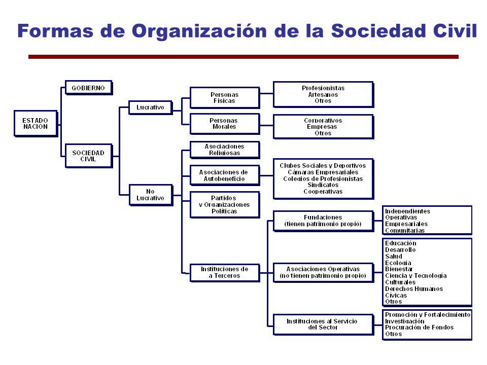 Indicadores de... Situación de la mujer Bienestar psicológico Acceso a servicios Hábitat y distribución espacial