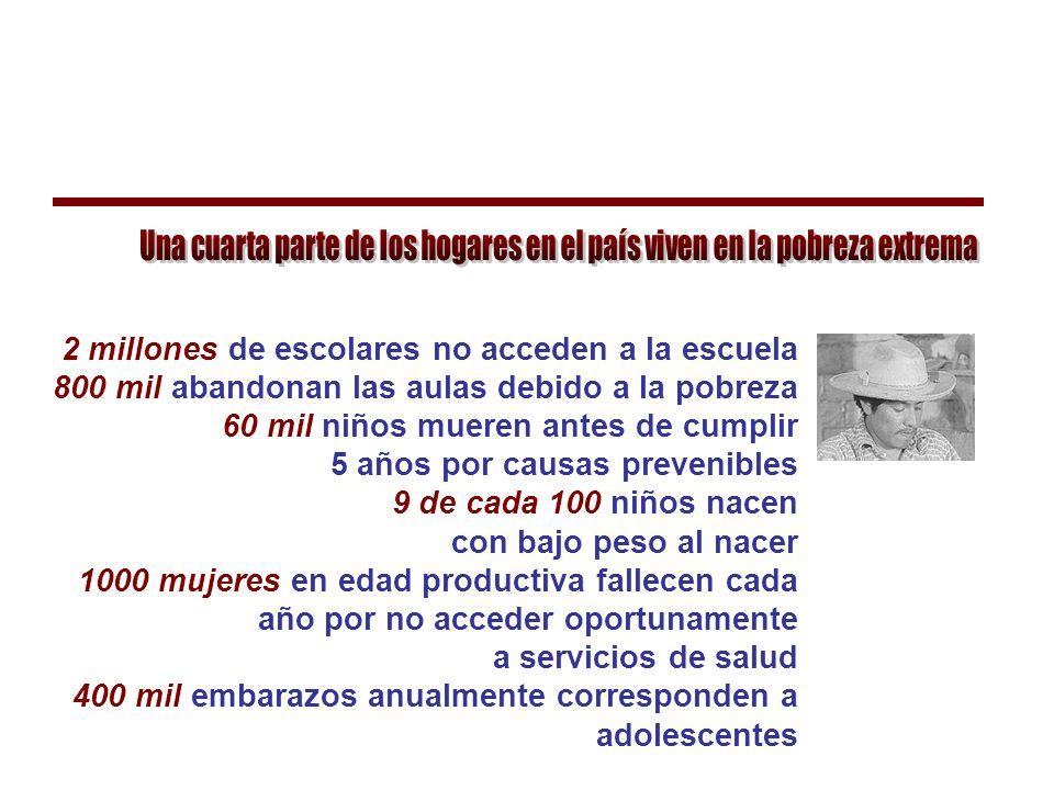 Indicadores de Equidad Social Niveles de pobreza Distribución de la riqueza Distribución del conocimiento Formación y calidad profesional MEXICO