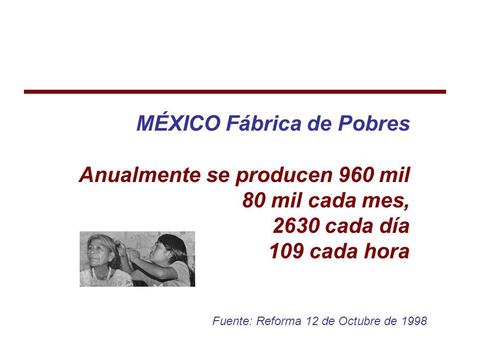 MÉXICO Fábrica de Pobres Anualmente se producen 960 mil 80 mil cada mes, 2630 cada día 109 cada hora Fuente: Reforma 12 de Octubre de 1998