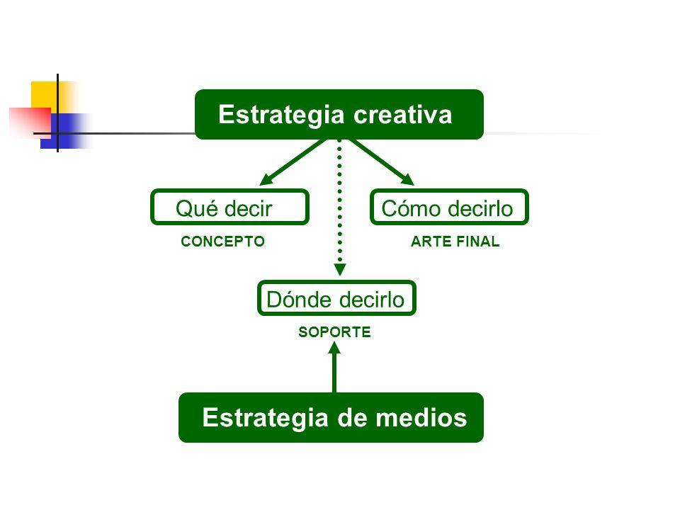 Estrategia creativa Qué decirCómo decirlo CONCEPTOARTE FINAL Dónde decirlo SOPORTE Estrategia de medios