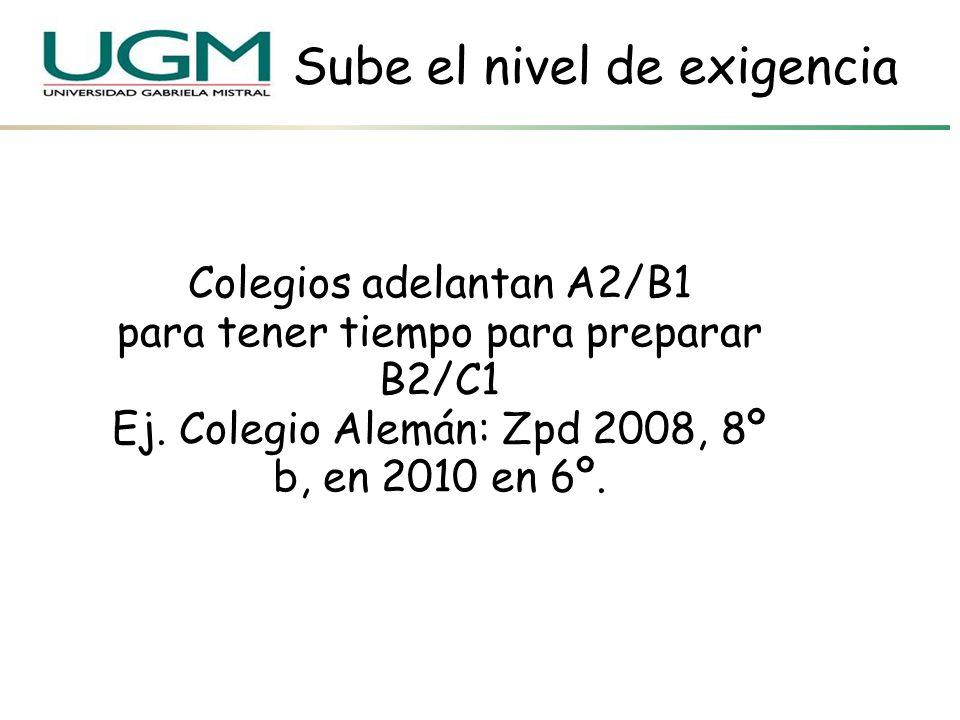 Sube el nivel de exigencia Colegios adelantan A2/B1 para tener tiempo para preparar B2/C1 Ej. Colegio Alemán: Zpd 2008, 8º b, en 2010 en 6º.