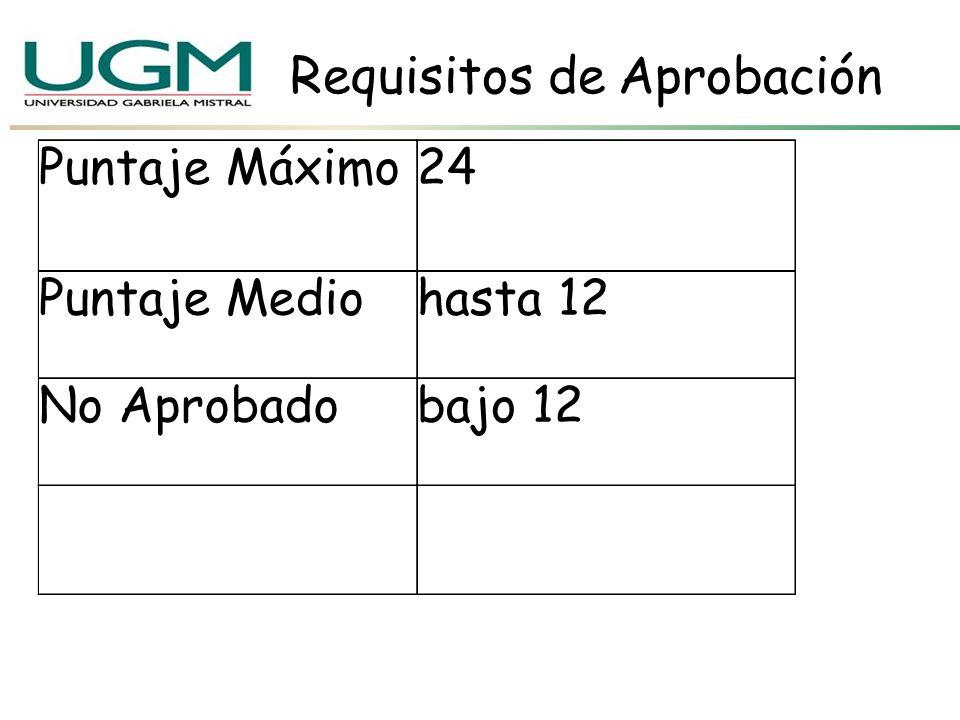 Requisitos de Aprobación Puntaje Máximo24 Puntaje Mediohasta 12 No Aprobadobajo 12