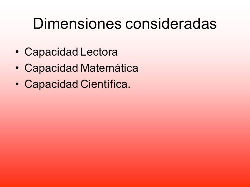 Dimensiones consideradas Capacidad Lectora Capacidad Matemática Capacidad Científica.