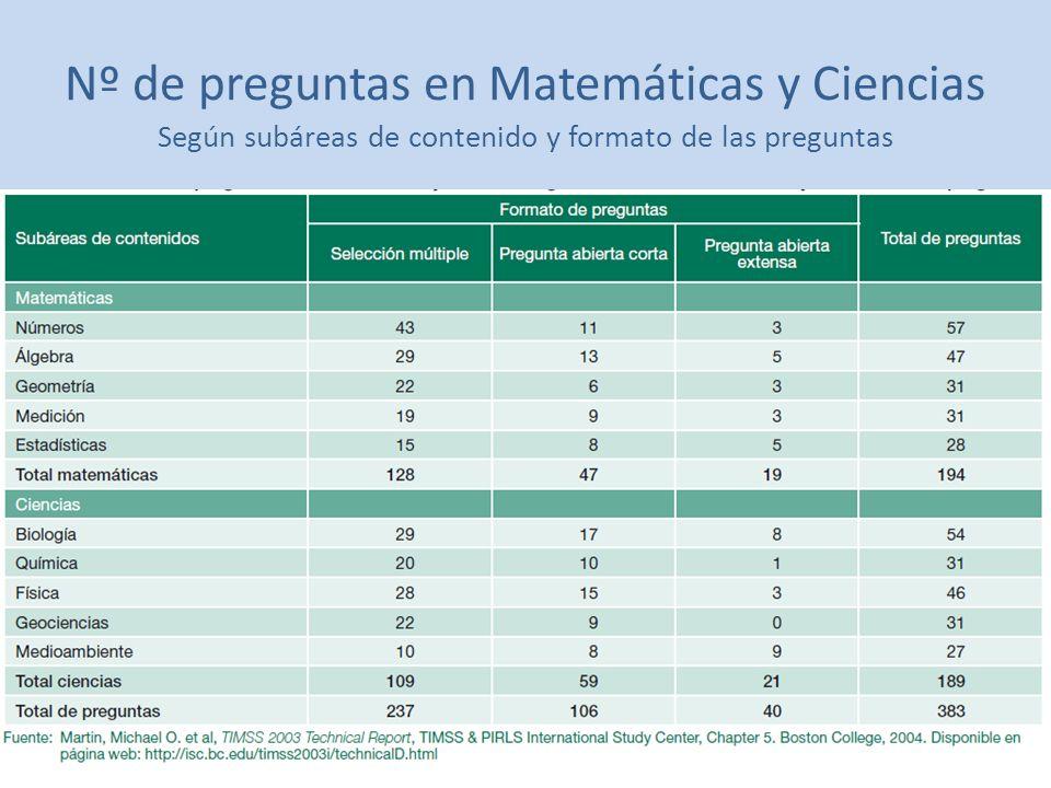 Nº de preguntas en Matemáticas y Ciencias Según subáreas de contenido y formato de las preguntas
