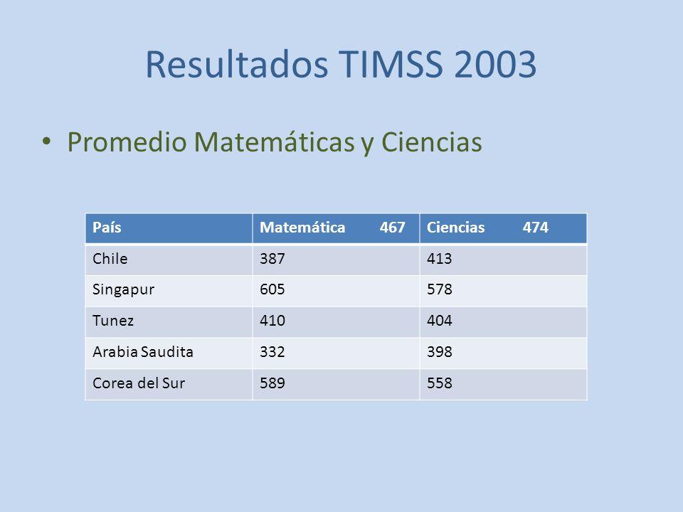 Resultados TIMSS 2003 Promedio Matemáticas y Ciencias PaísMatemática 467Ciencias 474 Chile387413 Singapur605578 Tunez410404 Arabia Saudita332398 Corea del Sur589558