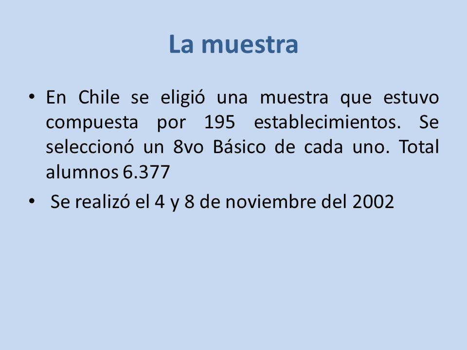 En Chile se eligió una muestra que estuvo compuesta por 195 establecimientos.
