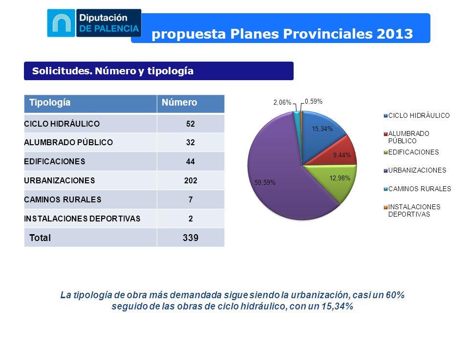 propuesta Planes Provinciales 2013 Solicitudes. Número y tipología TipologíaNúmero CICLO HIDRÁULICO52 ALUMBRADO PÚBLICO32 EDIFICACIONES44 URBANIZACION