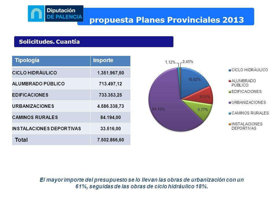 propuesta Planes Provinciales 2013 Solicitudes. Cuantía TipologíaImporte CICLO HIDRÁULICO1.351.967,50 ALUMBRADO PÚBLICO713.497,12 EDIFICACIONES733.353