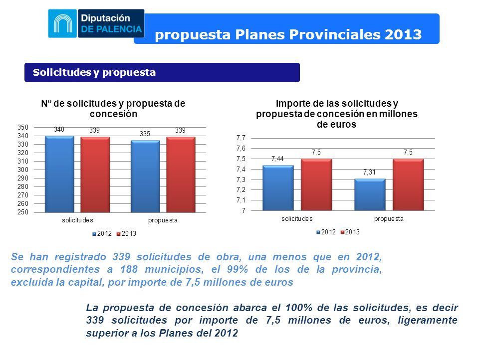 propuesta Planes Provinciales 2013 Solicitudes y propuesta Se han registrado 339 solicitudes de obra, una menos que en 2012, correspondientes a 188 municipios, el 99% de los de la provincia, excluida la capital, por importe de 7,5 millones de euros La propuesta de concesión abarca el 100% de las solicitudes, es decir 339 solicitudes por importe de 7,5 millones de euros, ligeramente superior a los Planes del 2012
