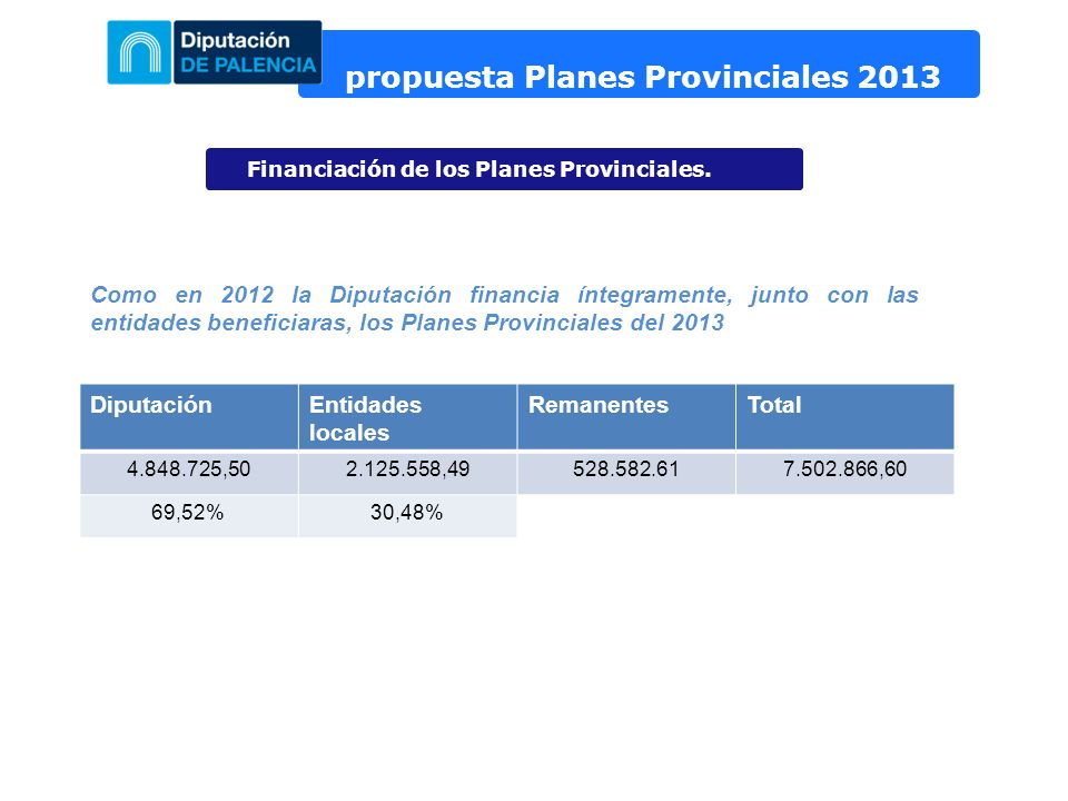 propuesta Planes Provinciales 2013 Financiación de los Planes Provinciales. Como en 2012 la Diputación financia íntegramente, junto con las entidades