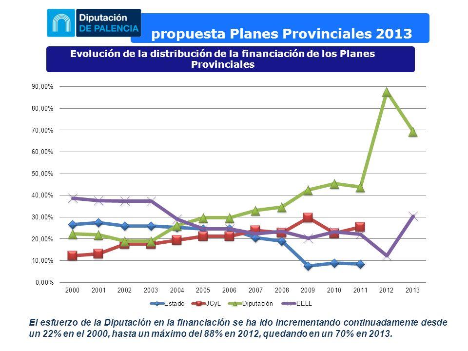 propuesta Planes Provinciales 2013 Evolución de la distribución de la financiación de los Planes Provinciales El esfuerzo de la Diputación en la financiación se ha ido incrementando continuadamente desde un 22% en el 2000, hasta un máximo del 88% en 2012, quedando en un 70% en 2013.