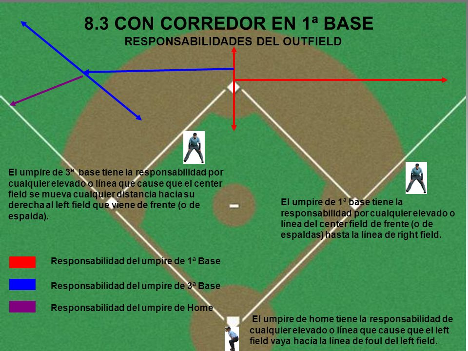 8.3 CON CORREDOR EN 1ª BASE NINGUN UMPIRE SALE El umpire de home se moverá en dirección de 3ª base e irá dentro al corte del pasto, por un avance del corredor de 1ª a 3ª base El umpire de 1ª base se encargara de la jugada de retroceso en primera base con el corredor El umpire de 3ª base tomará cualquier jugada en 2ª base sobre el corredor de 1ª.