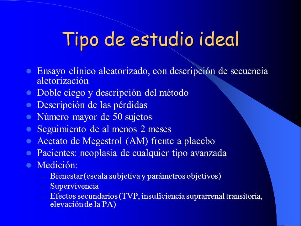 Tipo de estudio ideal Ensayo clínico aleatorizado, con descripción de secuencia aletorización Doble ciego y descripción del método Descripción de las pérdidas Número mayor de 50 sujetos Seguimiento de al menos 2 meses Acetato de Megestrol (AM) frente a placebo Pacientes: neoplasia de cualquier tipo avanzada Medición: – Bienestar (escala subjetiva y parámetros objetivos) – Supervivencia – Efectos secundarios (TVP, insuficiencia suprarrenal transitoria, elevación de la PA)