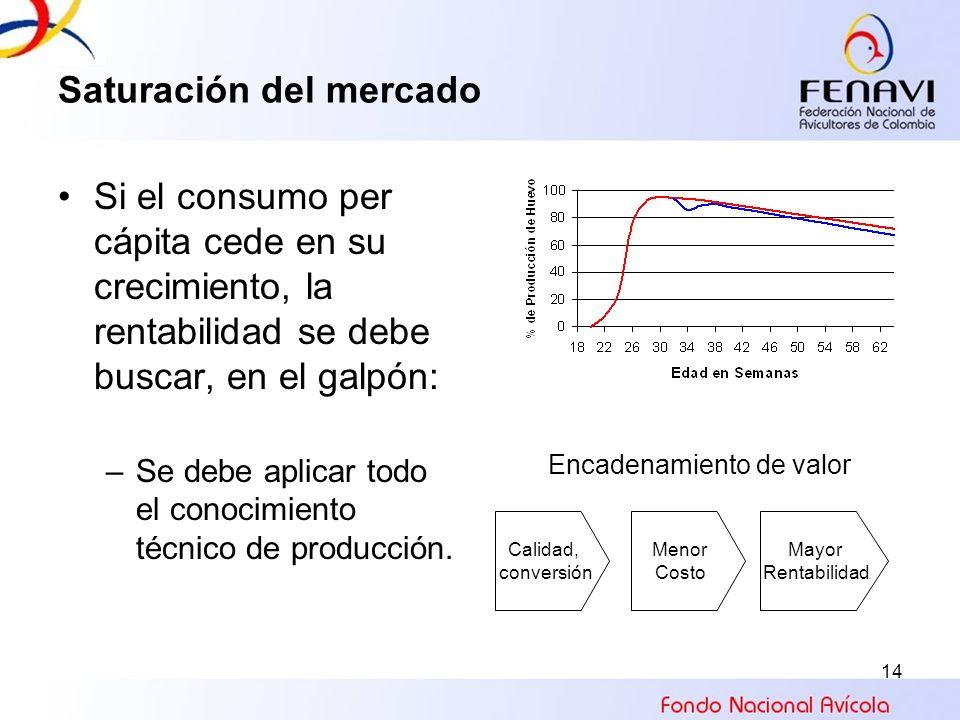 14 Saturación del mercado Si el consumo per cápita cede en su crecimiento, la rentabilidad se debe buscar, en el galpón: –Se debe aplicar todo el cono