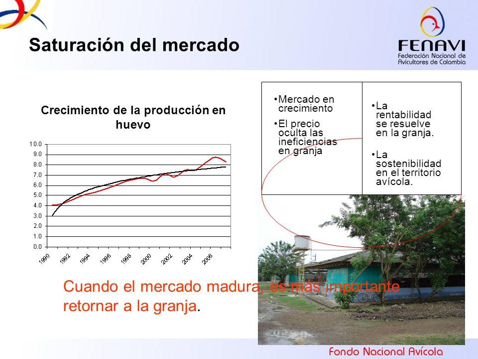15 Saturación del mercado Mercado en crecimiento El precio oculta las ineficiencias en granja La rentabilidad se resuelve en la granja. La sostenibili