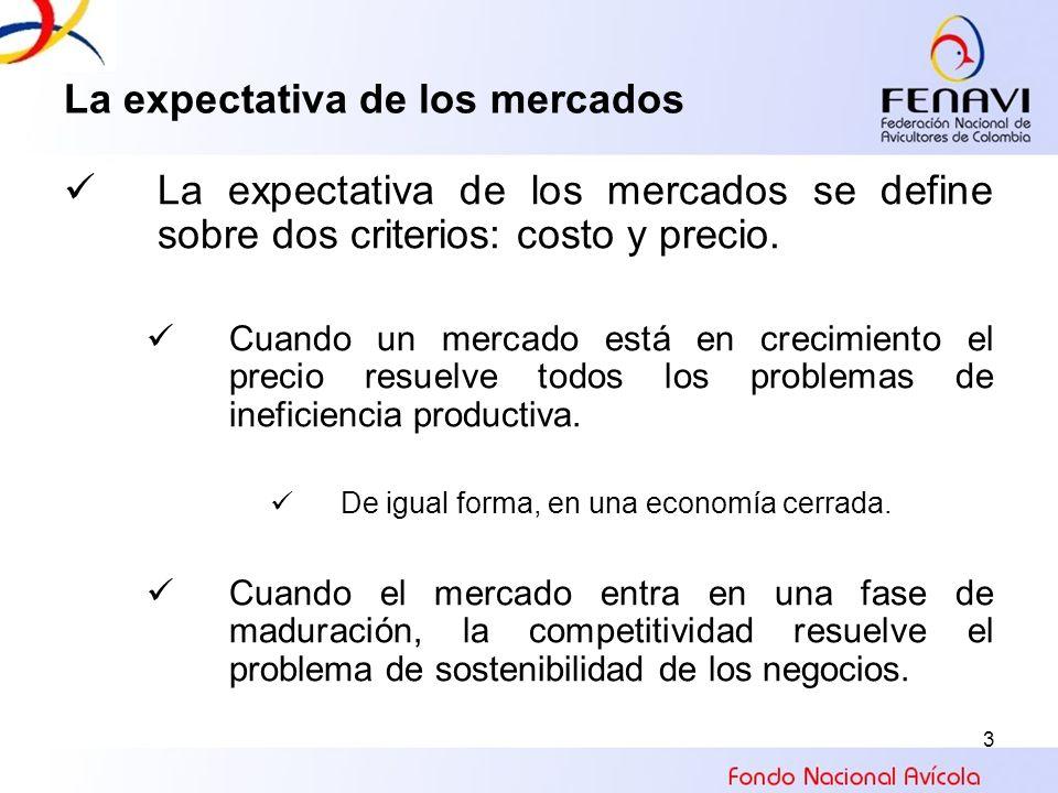 3 La expectativa de los mercados La expectativa de los mercados se define sobre dos criterios: costo y precio. Cuando un mercado está en crecimiento e