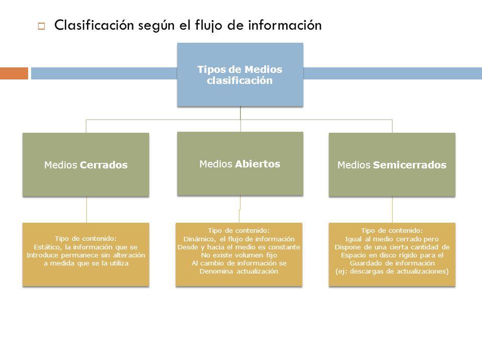 Tipos de Medios clasificación Medios Cerrados Tipo de contenido: Estático, la información que se Introduce permanece sin alteración a medida que se la