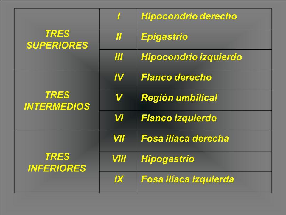 TRES SUPERIORES IHipocondrio derecho IIEpigastrio IIIHipocondrio izquierdo TRES INTERMEDIOS IVFlanco derecho VRegión umbilical VIFlanco izquierdo TRES