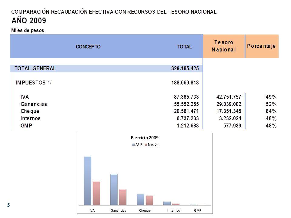 Coparticipación Federal de Impuestos 6 Aníbal Oscar Bertea