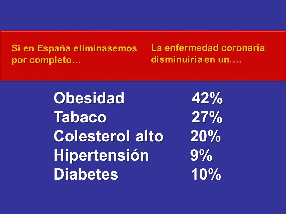 Si en España eliminasemos por completo… La enfermedad coronaria disminuiria en un…. Obesidad 42% Tabaco 27% Colesterol alto 20% Hipertensión 9% Diabet
