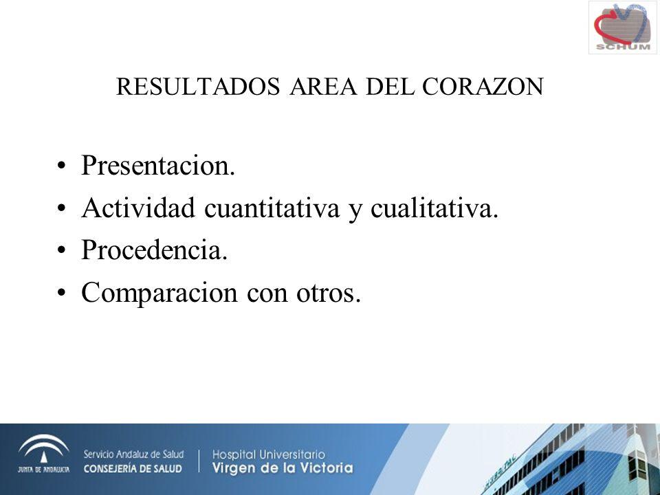 RESULTADOS AREA DEL CORAZON Presentacion. Actividad cuantitativa y cualitativa.
