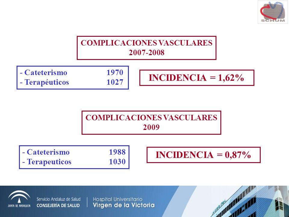 COMPLICACIONES VASCULARES 2007-2008 - Cateterismo1970 - Terapéuticos1027 INCIDENCIA = 1,62% COMPLICACIONES VASCULARES 2009 - Cateterismo1988 - Terapeuticos1030 INCIDENCIA = 0,87%