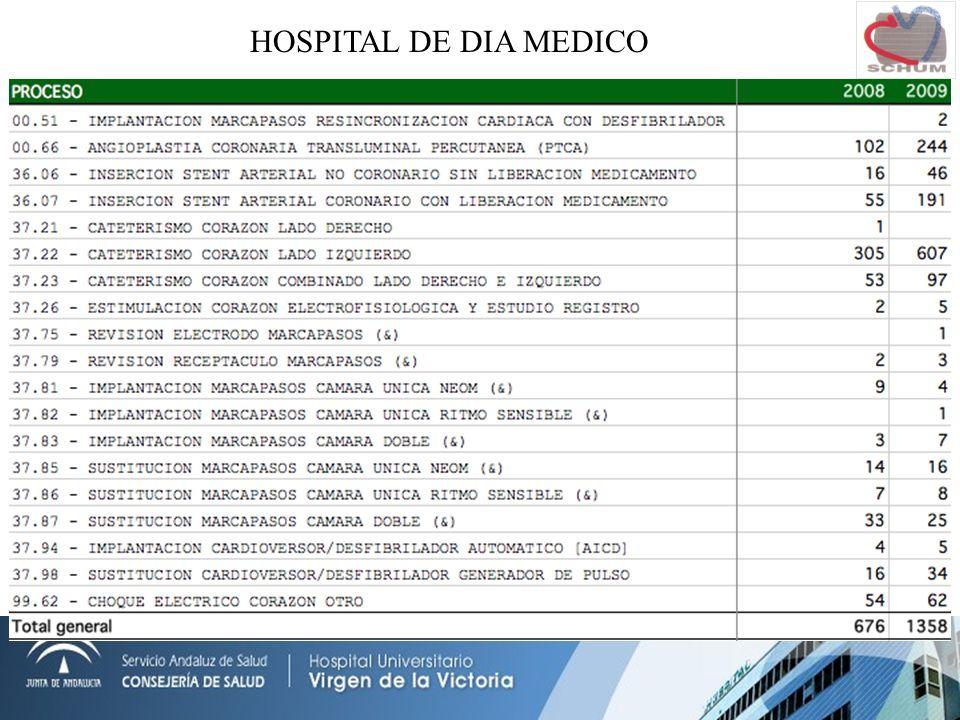 HOSPITAL DE DIA MEDICO