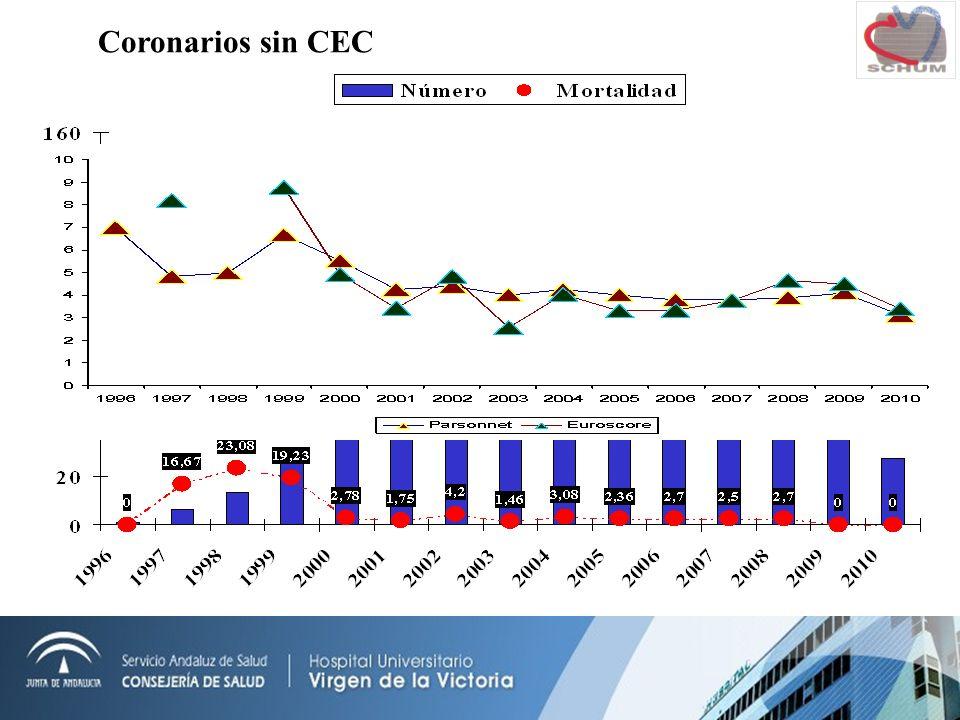 Coronarios sin CEC