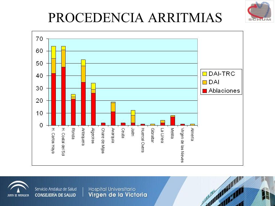 PROCEDENCIA ARRITMIAS