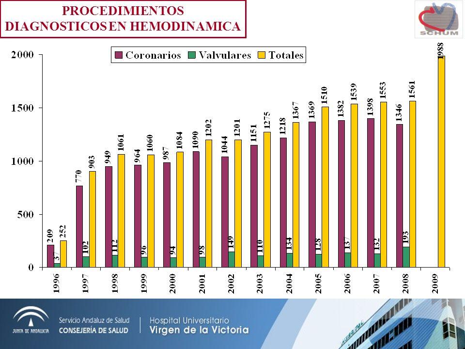 INTERVENCIONES CORONARIAS PERCUTANEAS