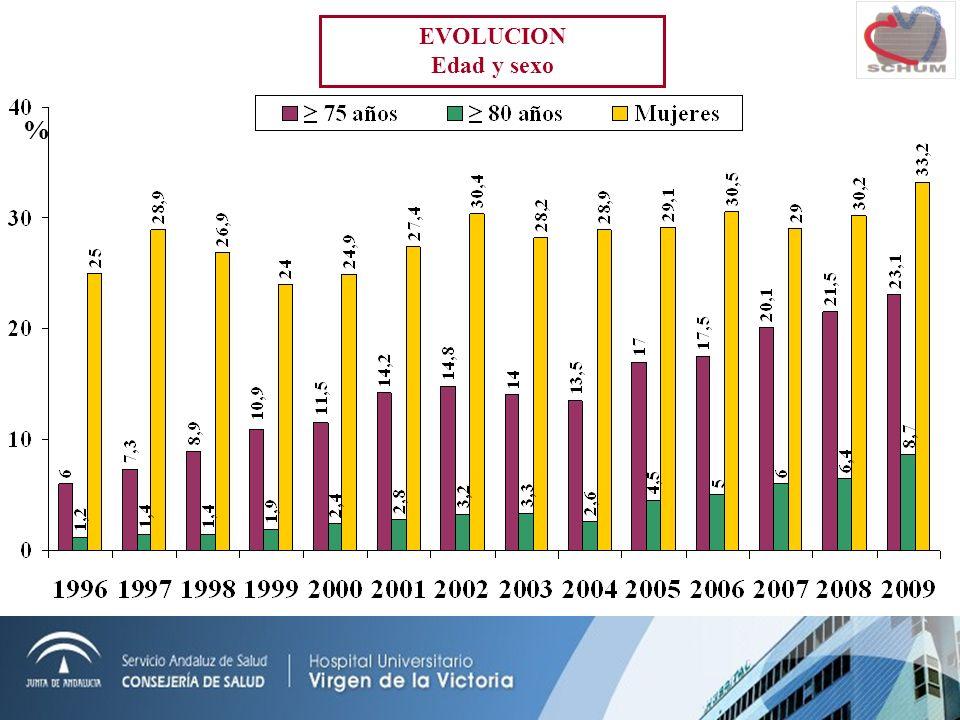 EVOLUCION Edad y sexo %