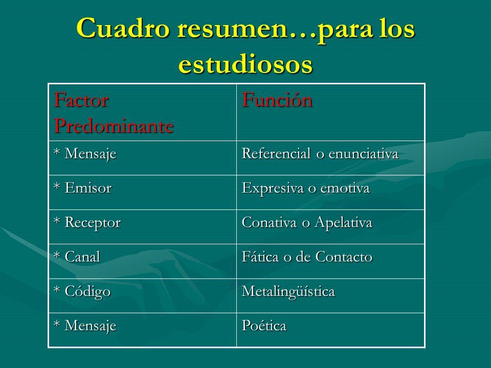Cuadro resumen…para los estudiosos Factor Predominante Función * Mensaje Referencial o enunciativa * Emisor Expresiva o emotiva * Receptor Conativa o