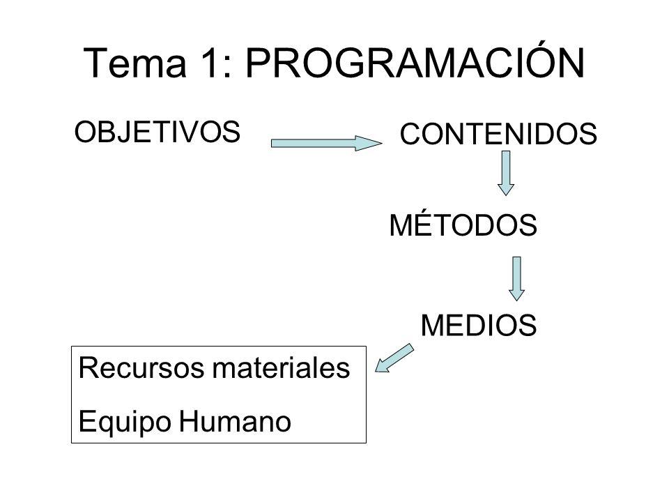 Tema 1: PROGRAMACIÓN OBJETIVOS CONTENIDOS MÉTODOS MEDIOS Recursos materiales Equipo Humano