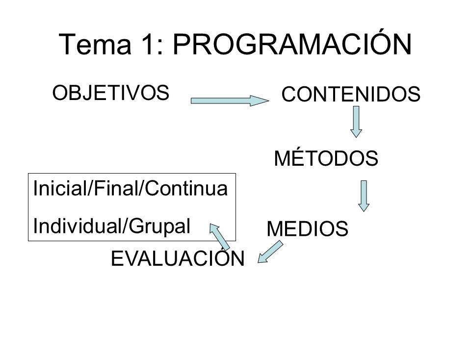 Tema 1: PROGRAMACIÓN OBJETIVOS CONTENIDOS MÉTODOS MEDIOS Inicial/Final/Continua Individual/Grupal EVALUACIÓN