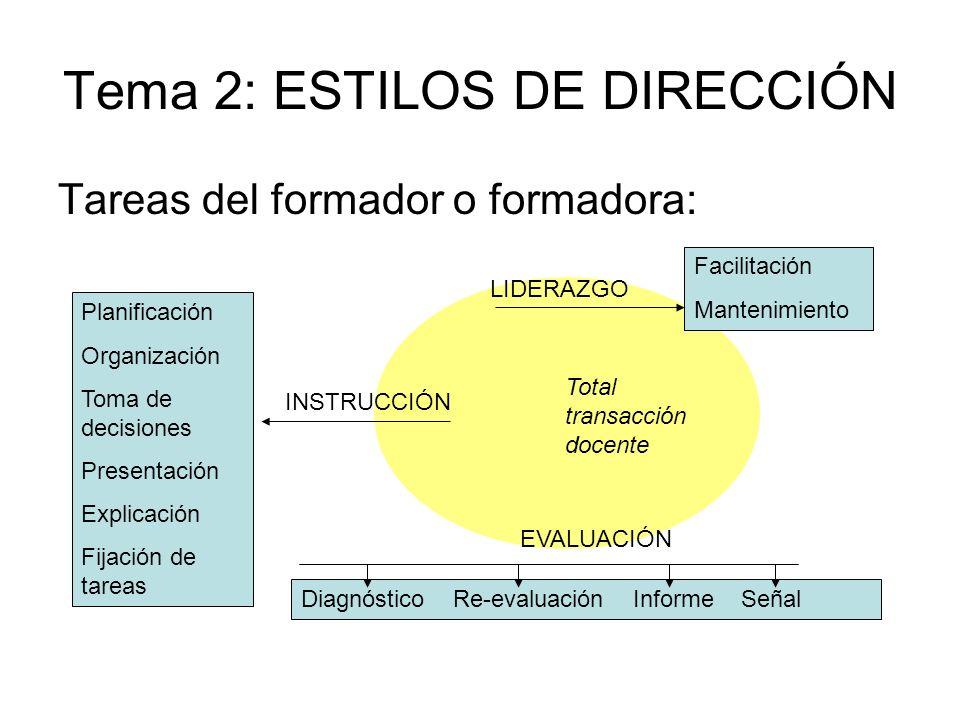 Tema 2: ESTILOS DE DIRECCIÓN Tareas del formador o formadora: Planificación Organización Toma de decisiones Presentación Explicación Fijación de tarea