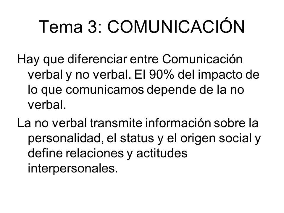 Tema 3: COMUNICACIÓN Hay que diferenciar entre Comunicación verbal y no verbal. El 90% del impacto de lo que comunicamos depende de la no verbal. La n
