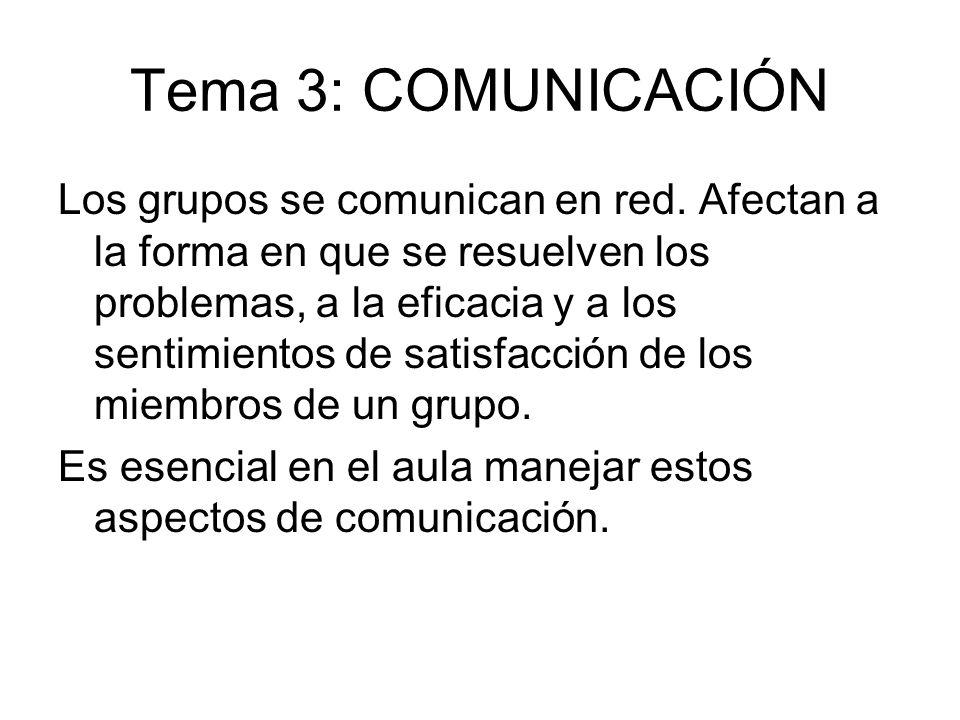 Tema 3: COMUNICACIÓN Los grupos se comunican en red. Afectan a la forma en que se resuelven los problemas, a la eficacia y a los sentimientos de satis