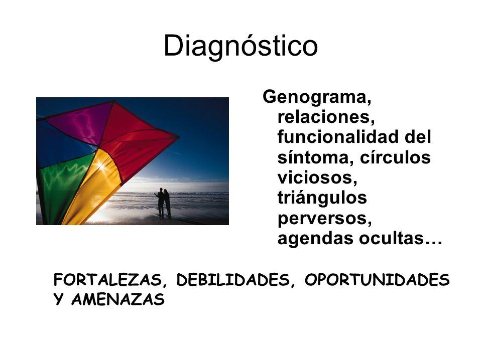 Diagnóstico Genograma, relaciones, funcionalidad del síntoma, círculos viciosos, triángulos perversos, agendas ocultas… FORTALEZAS, DEBILIDADES, OPORT