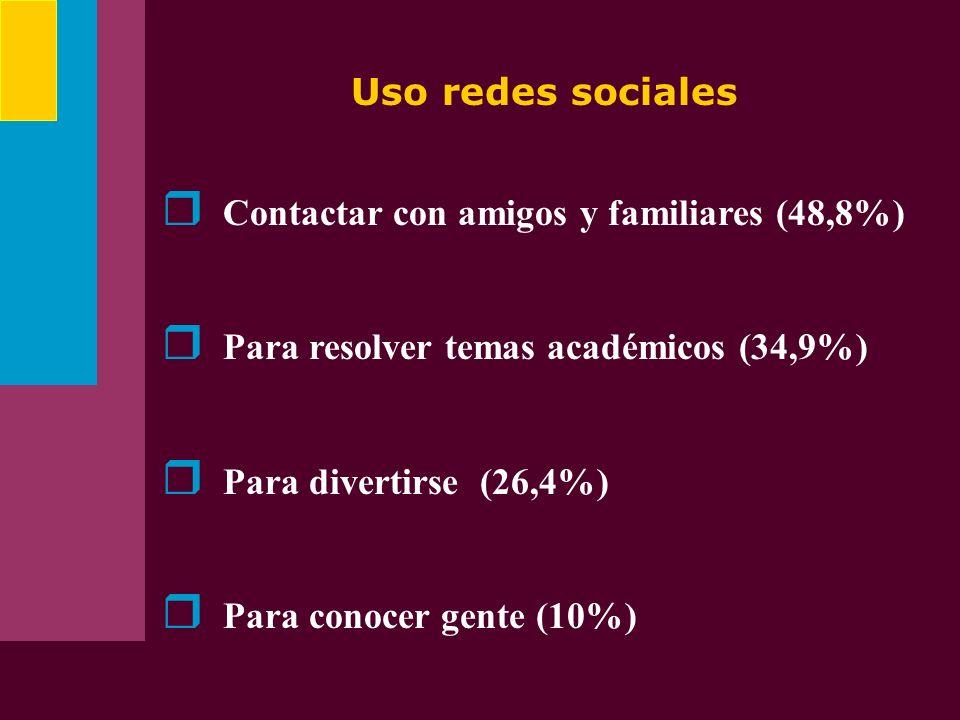 Uso redes sociales Contactar con amigos y familiares (48,8%) Para resolver temas académicos (34,9%) Para divertirse (26,4%) Para conocer gente (10%)