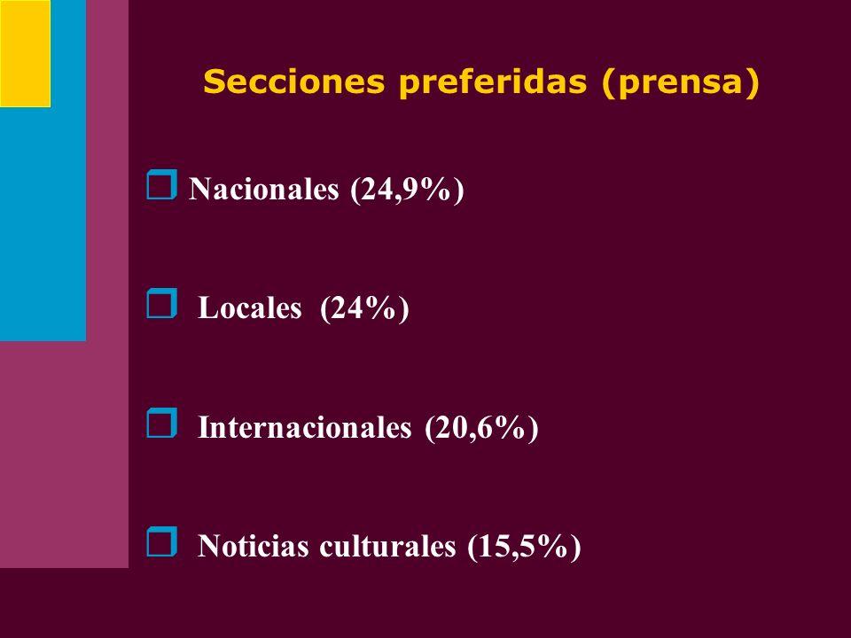Secciones preferidas (prensa) Nacionales (24,9%) Locales (24%) Internacionales (20,6%) Noticias culturales (15,5%)