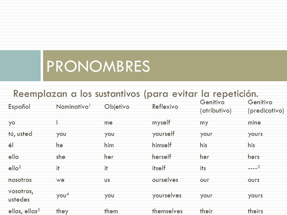 Reemplazan a los sustantivos (para evitar la repetición. PRONOMBRES EspañolNominativo 1 ObjetivoReflexivo Genitivo (atributivo) Genitivo (predicativo)