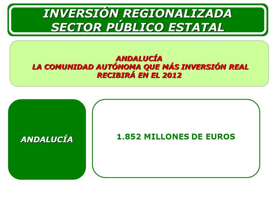 3 3 1.852 MILLONES DE EUROS ANDALUCÍA ANDALUCÍA LA COMUNIDAD AUTÓNOMA QUE MÁS INVERSIÓN REAL RECIBIRÁ EN EL 2012 LA COMUNIDAD AUTÓNOMA QUE MÁS INVERSIÓN REAL RECIBIRÁ EN EL 2012 INVERSIÓN REGIONALIZADA SECTOR PÚBLICO ESTATAL