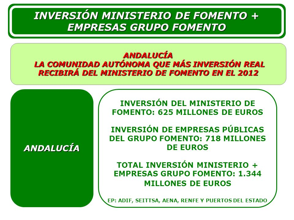 4 4 INVERSIÓN DEL MINISTERIO DE FOMENTO: 625 MILLONES DE EUROS INVERSIÓN DE EMPRESAS PÚBLICAS DEL GRUPO FOMENTO: 718 MILLONES DE EUROS TOTAL INVERSIÓN
